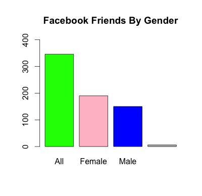 FBFriendsByGender